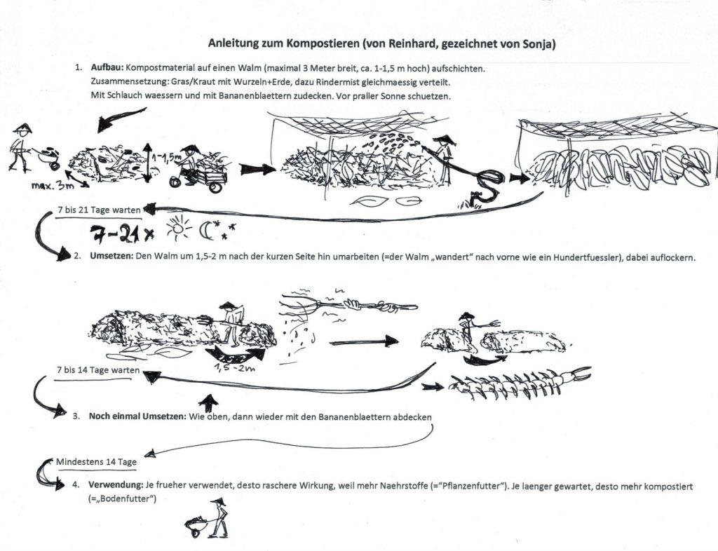 Kompostieranleitung gezeichnet Mai Savanh Lao
